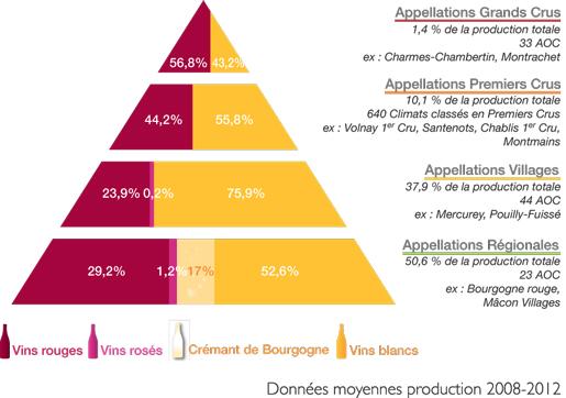 appellations_vins_bourgogne